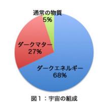 ダークマターとダークエネルギーの割合
