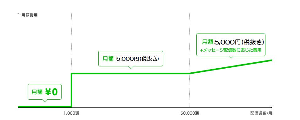 ラインアットの費用の表