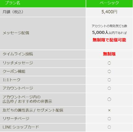 LINE@の料金プラン ベーシック