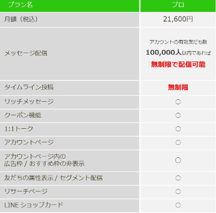 LINE@の料金プラン プロ