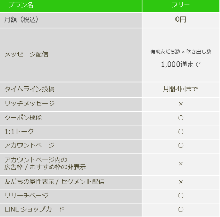 LINE@の料金プラン フリー